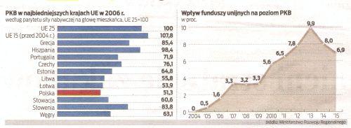Napływ unijnych funduszy przyspiesza rozwój Polski