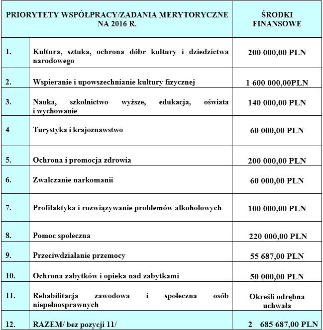 Priorytety współpracy/zadania merytoryczne na 2016r.
