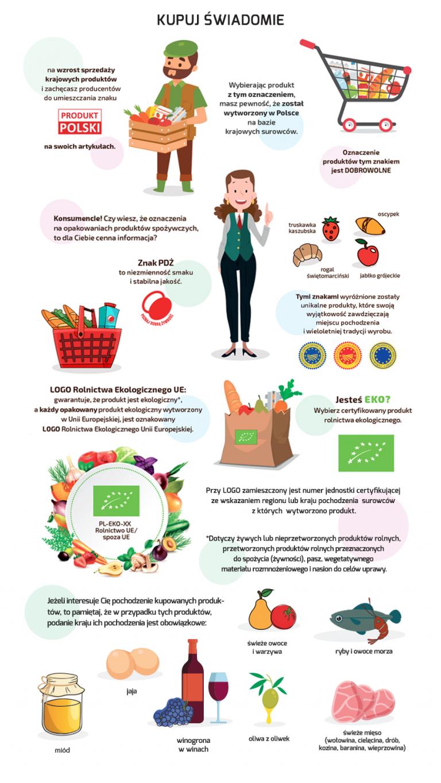 Kupuj świadomie! – zachęca Ministerstwo Rolnictwa i Rozwoju Wsi