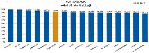 Wykres obrazujący wydatkowanie środków Regionalnego Programu Operacyjnego 2014-2020